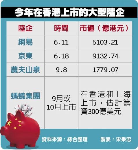今年在香港上市的大型陸企