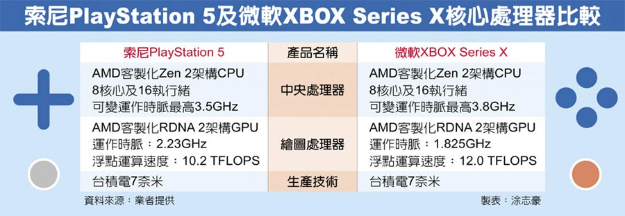索尼PlayStation 5及微軟XBOX Series X核心處理器比較