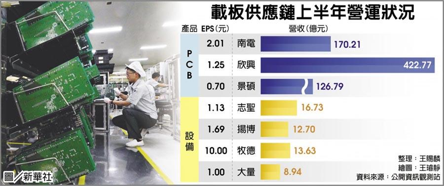 載板供應鏈上半年營運狀況  圖/新華社