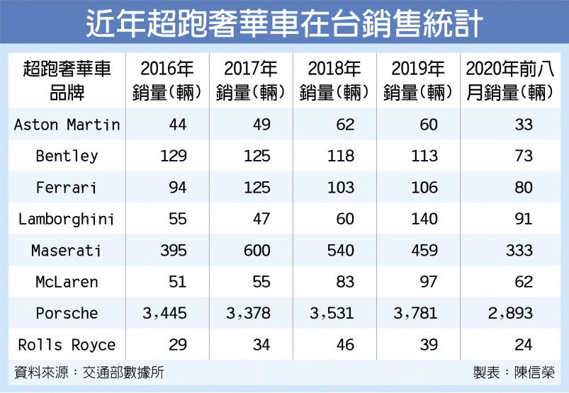 近年超跑奢華車在台銷售統計