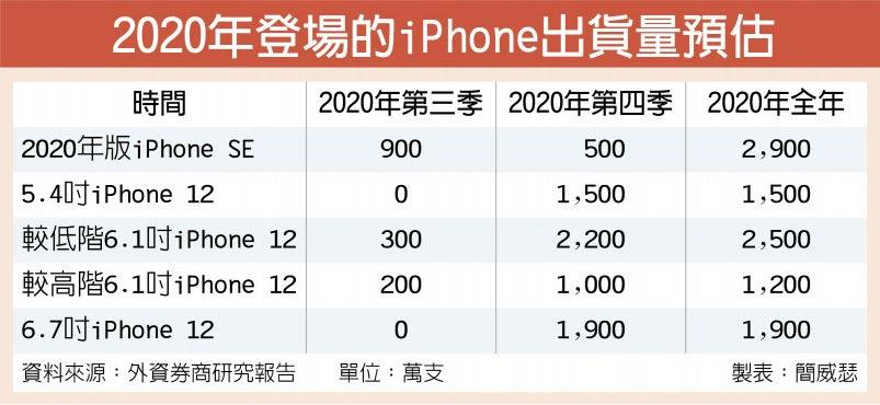 2020年登場的iPhone出貨量預估