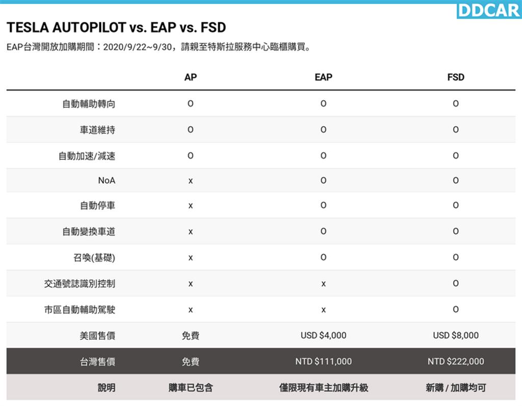 特斯拉 EAP 增強包開賣!售價 11.1 萬元升級四大功能,九月底前限時買起來!