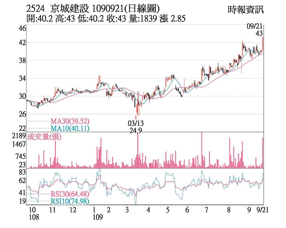 2524 京城建設 1090921(日線圖)