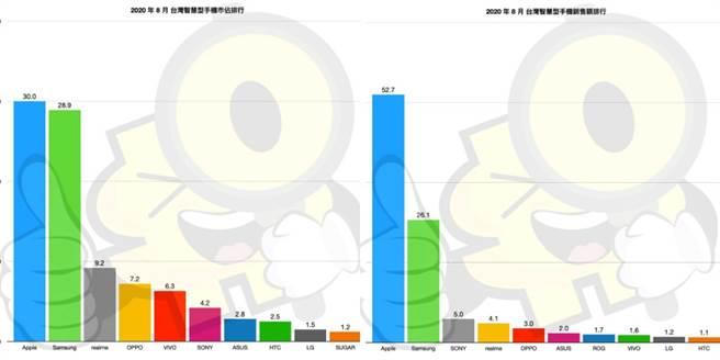 台灣8月份手機品牌銷售量市占(左)以及台灣8月份手機品牌銷售額市占。(摘自ePrice網站)