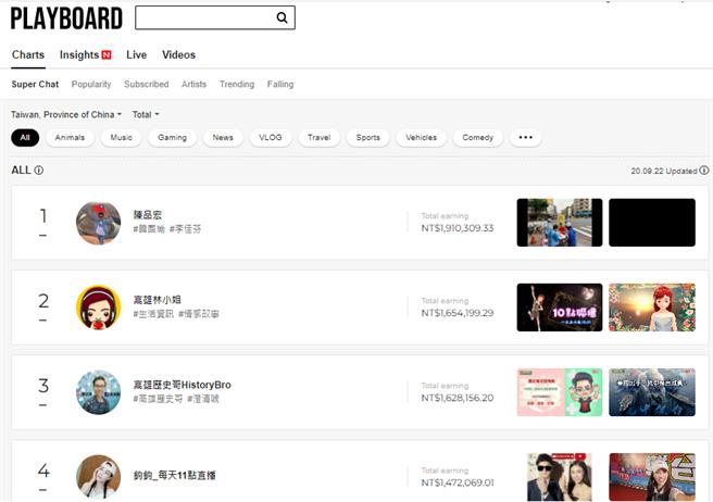 挺韩直播主Youtuber收入排行榜。(图/翻摄自 PlayBoard)