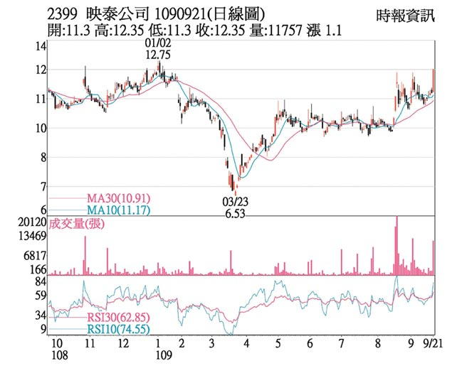 2399 映泰公司 1090921(日線圖)
