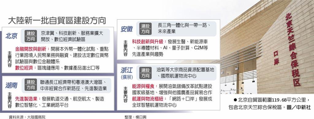 大陸新一批自貿區建設方向 北京自貿區範圍119.68平方公里,包含北京天竺綜合保稅區。圖/中新社