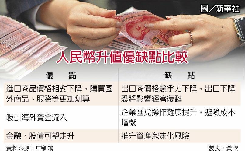 人民幣升值優缺點比較  圖/新華社