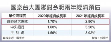 前有狼後有虎 國泰台大估明年經濟成長2.9%