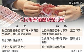 人民幣飆 企業匯兌風險升溫