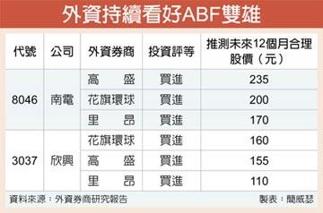 外資按讚 ABF雙雄續旺
