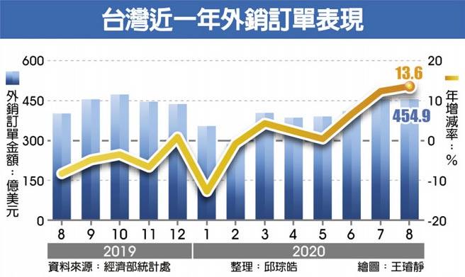 台灣近一年外銷訂單表現