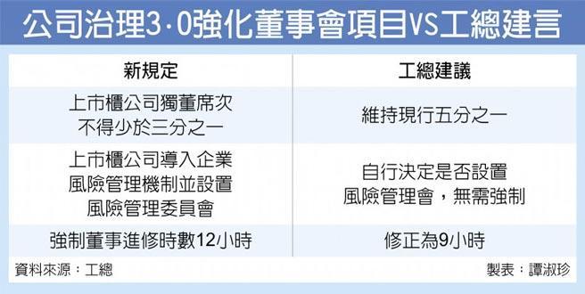 公司治理3.0強化董事會項目VS工總建言