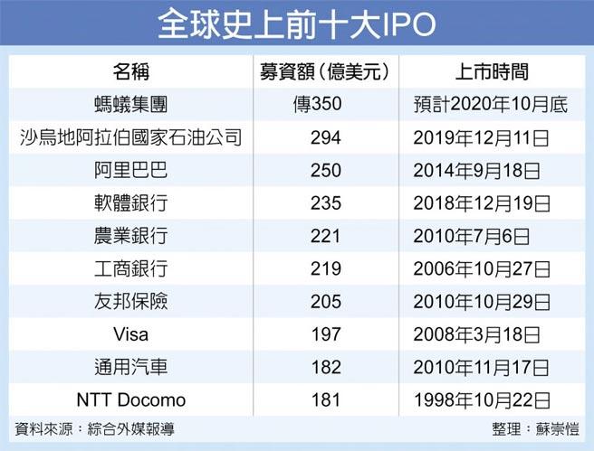 全球史上前十大IPO