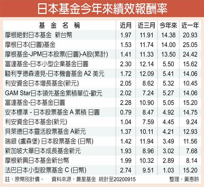日本基金今年來績效報酬率