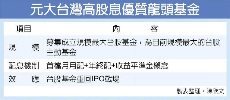 元大台灣高股息優質龍頭基金