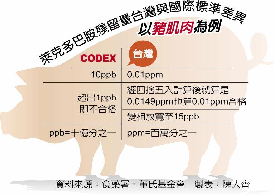 萊克多巴胺殘留量台灣與國際標準差異