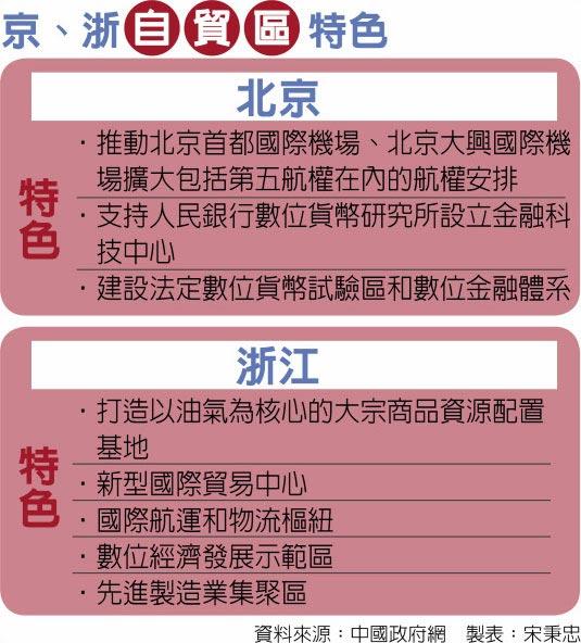 京、浙自貿區特色