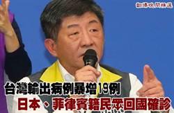 台灣輸出病例暴增19例 日本、菲律賓籍民眾回國確診
