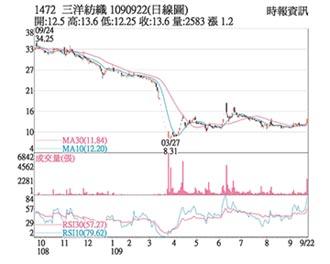 熱門股-三洋紡 均線向上短線旺