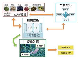 京冠生技 力推動物精準營養