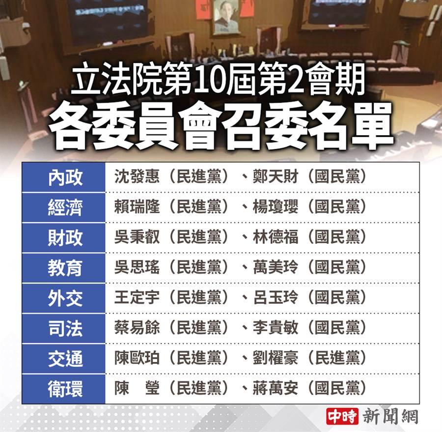 立院8個常設委員會召委名單出爐。