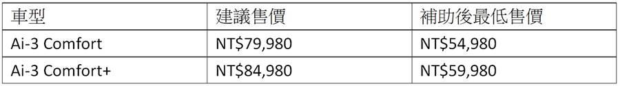 Aeon Ai-3 Comfort/Comfort+建議售價