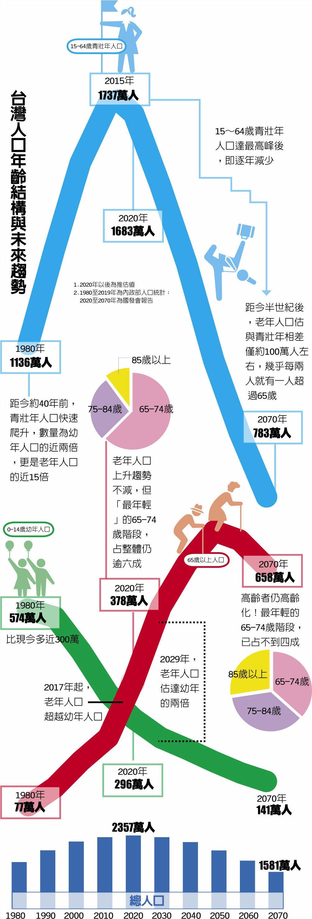 台灣人口年齡結構與未來趨勢