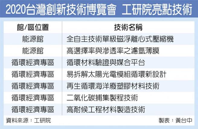 2020台灣創新技術博覽會 工研院亮點技術