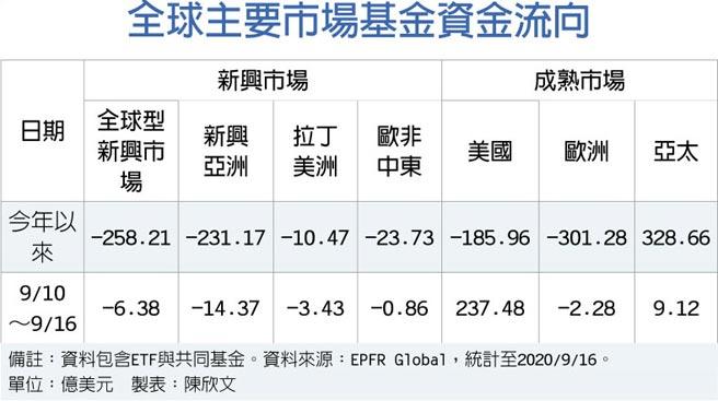 全球主要市場基金資金流向