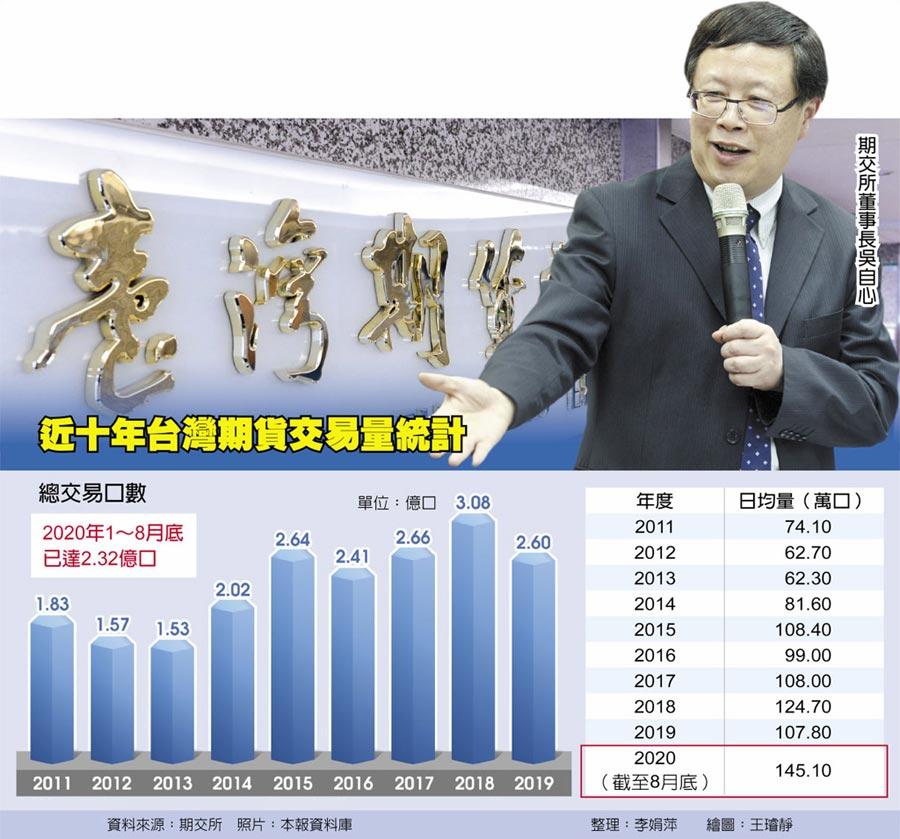 近十年台灣期貨交易量統計