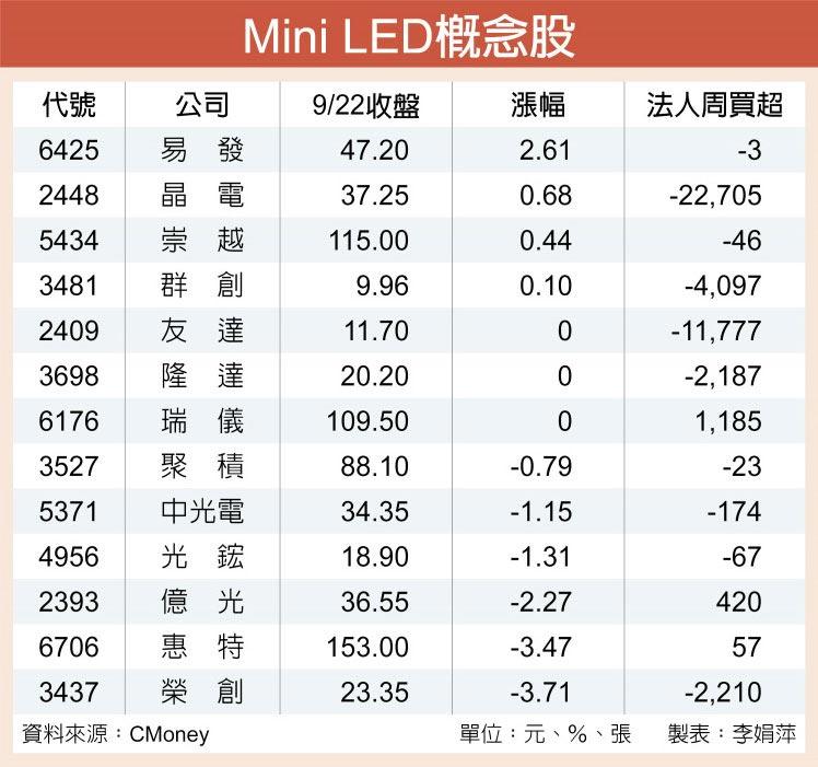 Mini LED概念股