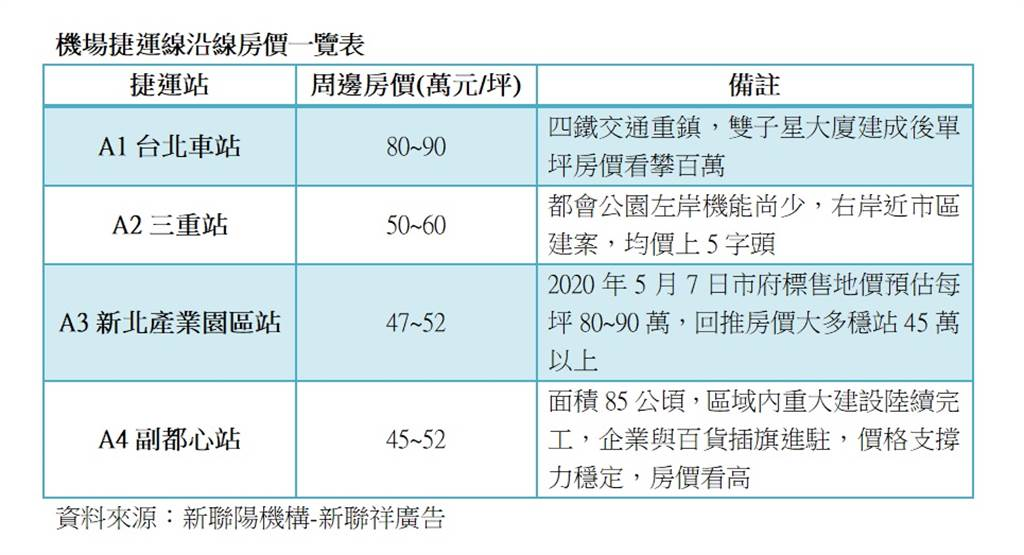 資料來源:新聯陽機構-新聯祥廣告