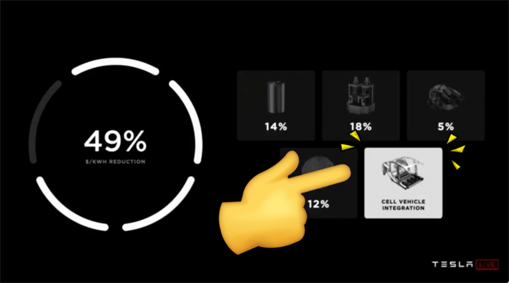 特斯拉結構化電池與車體合而為一!車身減少 370 個零件、重量減少 10%,連續航里程也因此增加