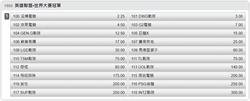 英雄聯盟世界大賽來了 台灣運彩開盤力挺電競