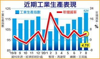 連七紅 8月工業生產指數創新高