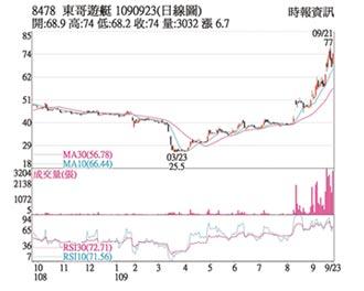 热门股-东哥 震盪走高短多气盛