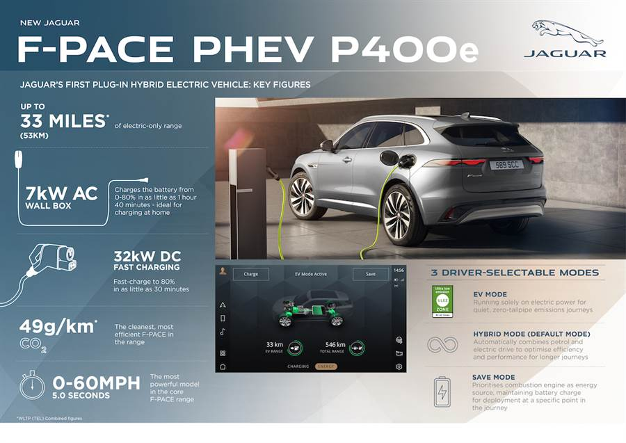 內裝大翻新、48V MHEV 導入!小改款 Jaguar F-Pace 亮相、2021 第一季上市