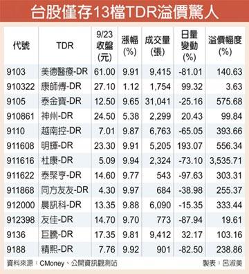 TDR飆漲 留意溢價風險
