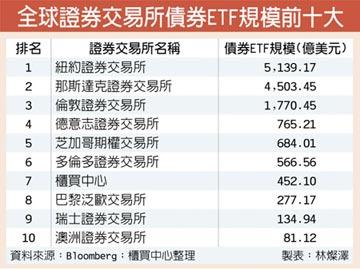 櫃買債券ETF規模 衝上亞洲第一