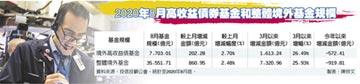 8月境外高收債基金 增胖