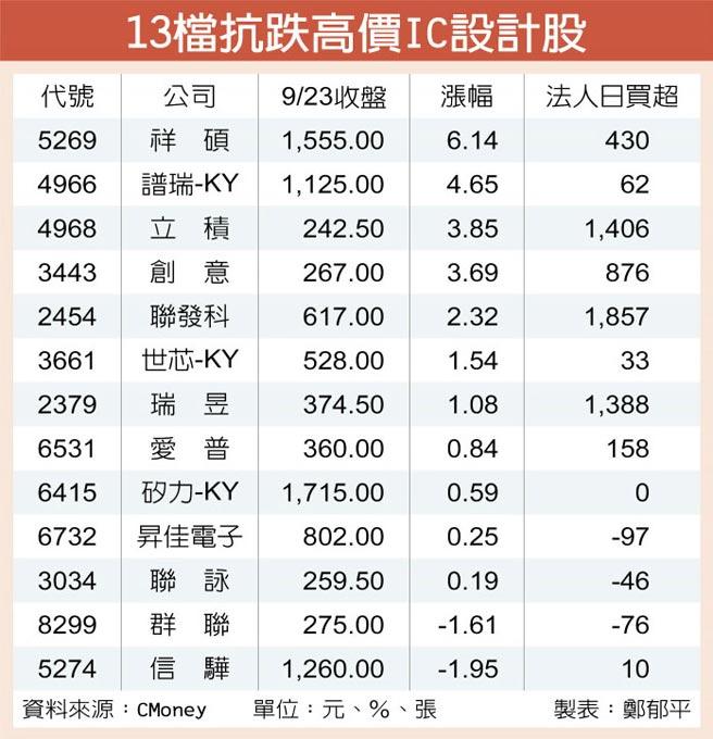 13檔抗跌高價IC設計股