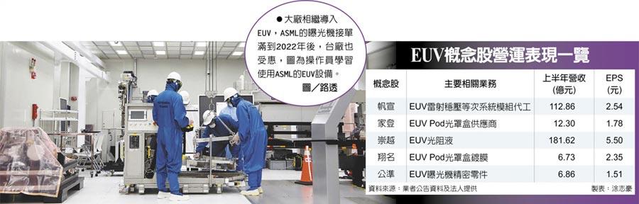 EUV概念股營運表現一覽 大廠相繼導入EUV,ASML的曝光機接單滿到2022年後,台廠也受惠,圖為操作員學習使用ASML的EUV設備。圖/路透