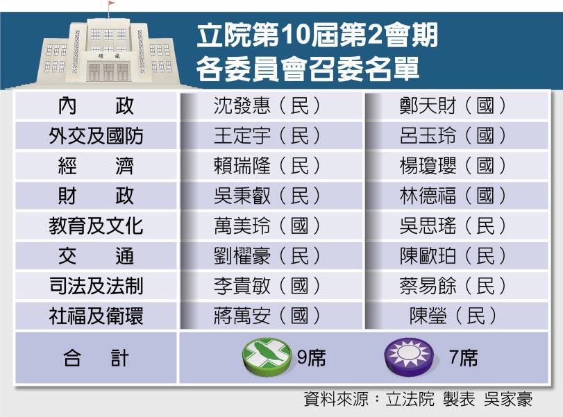 立院第10屆第2會期各委員會召委名單