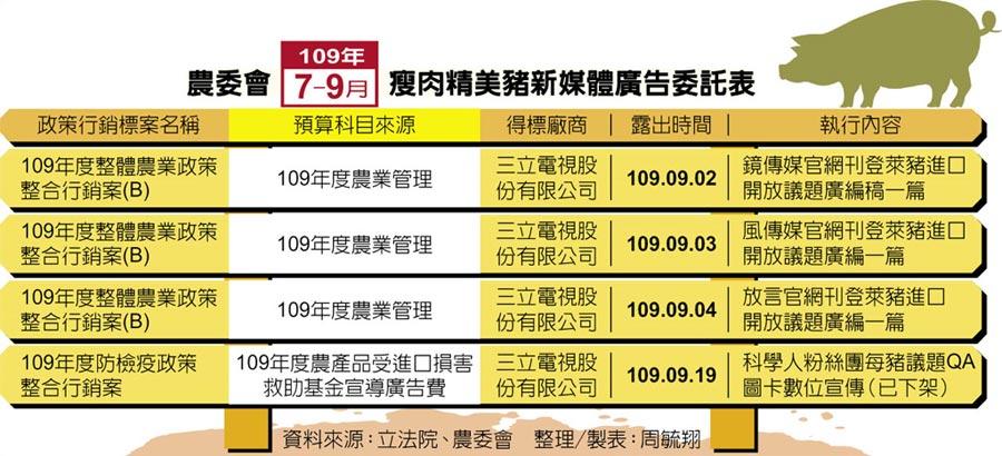 農委會109年7-9月 瘦肉精美豬新媒體廣告委託表