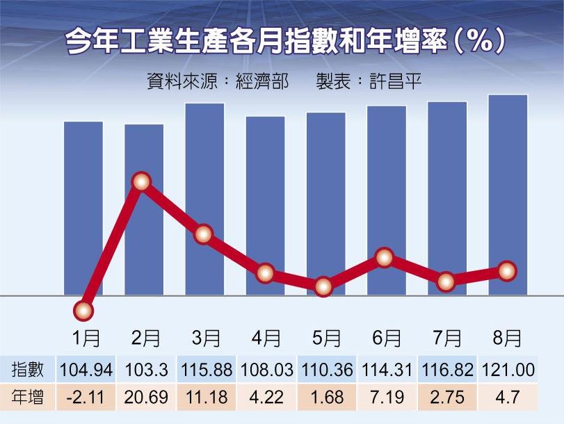 今年工業生產各月指數和年增率(%)