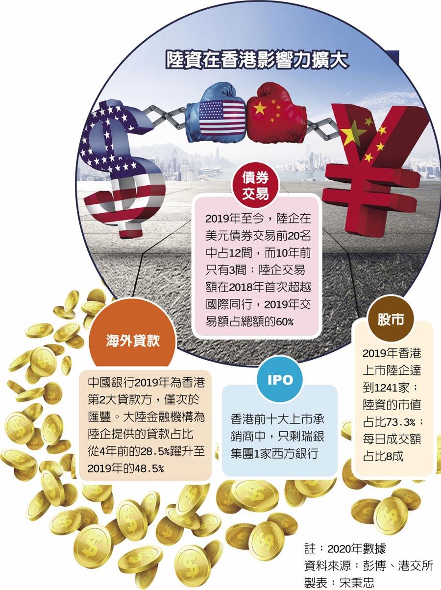 陸資在香港影響力擴大