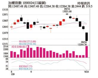 操盤心法-未來幾年 是台灣電網大幅擴容的重要階段