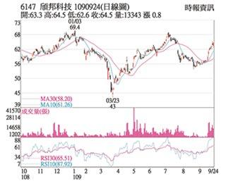 熱門股-頎邦 代工價漲助營運