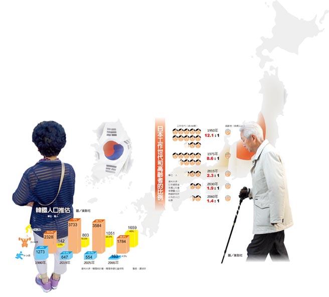 日本工作世代和高齡者的比例